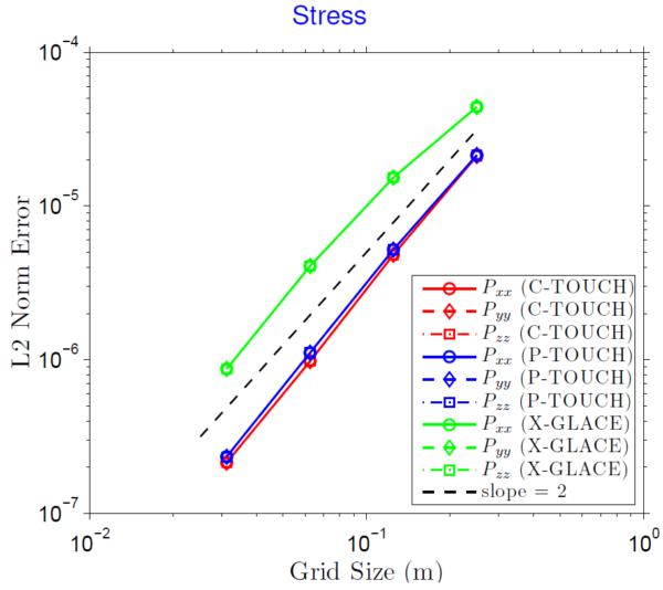Stress convergence