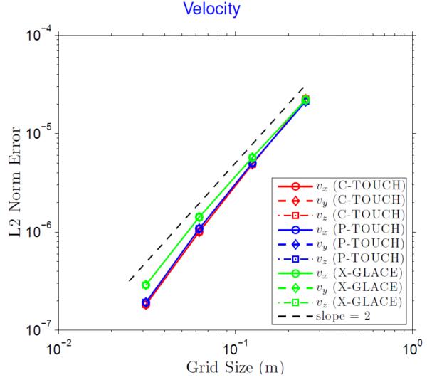 Velocity convergence